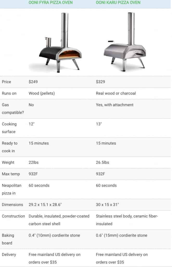 ooni-fyra-vs-ooni-karu-pizza-oven-comparison